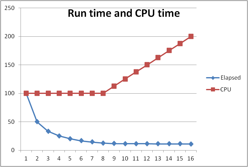 HyperThreading and performance (2/2)