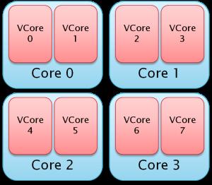HT Core